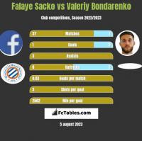Falaye Sacko vs Valeriy Bondarenko h2h player stats