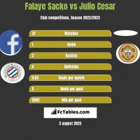 Falaye Sacko vs Julio Cesar h2h player stats