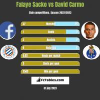 Falaye Sacko vs David Carmo h2h player stats