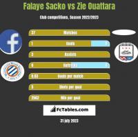 Falaye Sacko vs Zie Ouattara h2h player stats