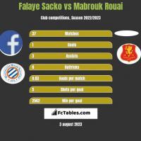 Falaye Sacko vs Mabrouk Rouai h2h player stats