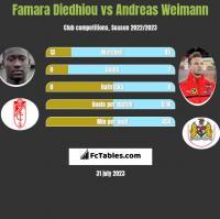 Famara Diedhiou vs Andreas Weimann h2h player stats