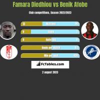 Famara Diedhiou vs Benik Afobe h2h player stats