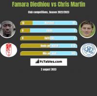 Famara Diedhiou vs Chris Martin h2h player stats