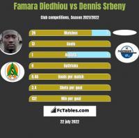 Famara Diedhiou vs Dennis Srbeny h2h player stats