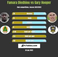 Famara Diedhiou vs Gary Hooper h2h player stats