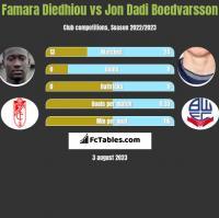 Famara Diedhiou vs Jon Dadi Boedvarsson h2h player stats