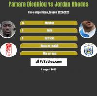 Famara Diedhiou vs Jordan Rhodes h2h player stats