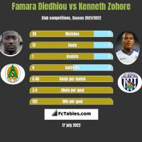 Famara Diedhiou vs Kenneth Zohore h2h player stats