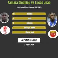 Famara Diedhiou vs Lucas Joao h2h player stats