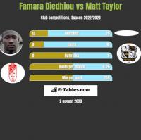 Famara Diedhiou vs Matt Taylor h2h player stats