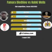 Famara Diedhiou vs Nahki Wells h2h player stats