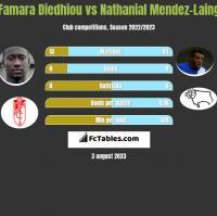 Famara Diedhiou vs Nathanial Mendez-Laing h2h player stats