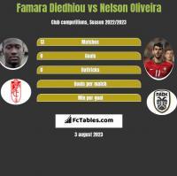 Famara Diedhiou vs Nelson Oliveira h2h player stats