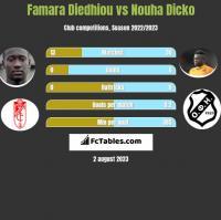 Famara Diedhiou vs Nouha Dicko h2h player stats