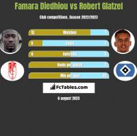Famara Diedhiou vs Robert Glatzel h2h player stats