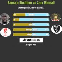 Famara Diedhiou vs Sam Winnall h2h player stats