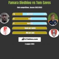 Famara Diedhiou vs Tom Eaves h2h player stats