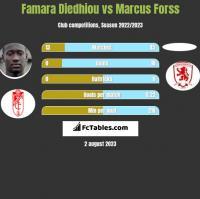Famara Diedhiou vs Marcus Forss h2h player stats