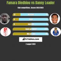 Famara Diedhiou vs Danny Loader h2h player stats