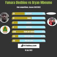 Famara Diedhiou vs Bryan Mbeumo h2h player stats