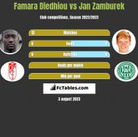 Famara Diedhiou vs Jan Zamburek h2h player stats