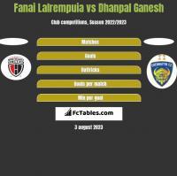 Fanai Lalrempuia vs Dhanpal Ganesh h2h player stats