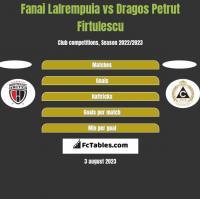 Fanai Lalrempuia vs Dragos Petrut Firtulescu h2h player stats