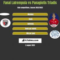 Fanai Lalrempuia vs Panagiotis Triadis h2h player stats