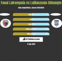 Fanai Lalrempuia vs Lallianzuala Chhangte h2h player stats