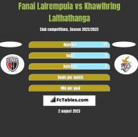 Fanai Lalrempuia vs Khawlhring Lalthathanga h2h player stats