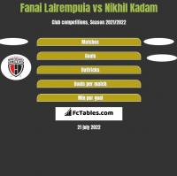 Fanai Lalrempuia vs Nikhil Kadam h2h player stats