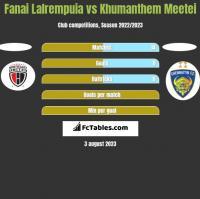 Fanai Lalrempuia vs Khumanthem Meetei h2h player stats