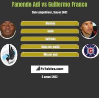 Fanendo Adi vs Guillermo Franco h2h player stats