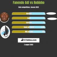 Fanendo Adi vs Robinho h2h player stats