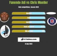 Fanendo Adi vs Chris Mueller h2h player stats