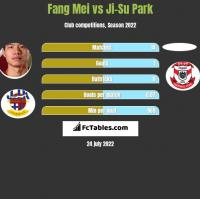 Fang Mei vs Ji-Su Park h2h player stats