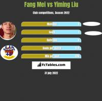 Fang Mei vs Yiming Liu h2h player stats