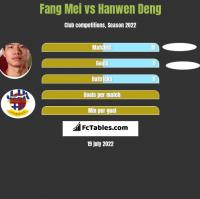 Fang Mei vs Hanwen Deng h2h player stats