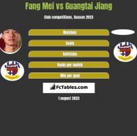 Fang Mei vs Guangtai Jiang h2h player stats