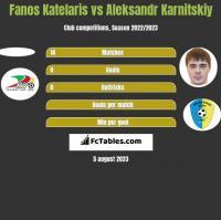 Fanos Katelaris vs Aleksandr Karnitskiy h2h player stats