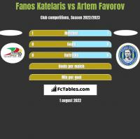 Fanos Katelaris vs Artem Favorov h2h player stats