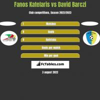 Fanos Katelaris vs David Barczi h2h player stats
