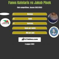 Fanos Katelaris vs Jakub Plsek h2h player stats