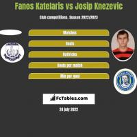 Fanos Katelaris vs Josip Knezevic h2h player stats