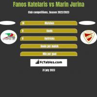 Fanos Katelaris vs Marin Jurina h2h player stats