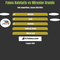 Fanos Katelaris vs Miroslav Grumic h2h player stats