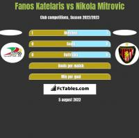 Fanos Katelaris vs Nikola Mitrovic h2h player stats