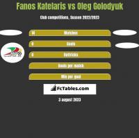 Fanos Katelaris vs Oleg Golodyuk h2h player stats