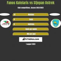 Fanos Katelaris vs Stjepan Ostrek h2h player stats
